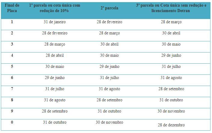 Tabela Licenciamento PB