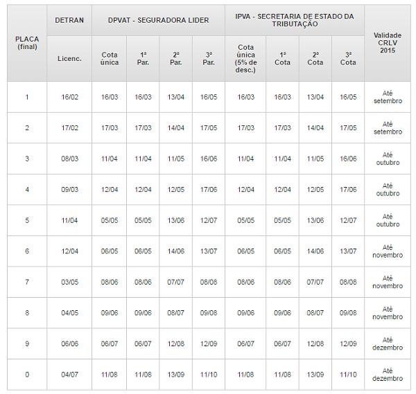 Tabela Tocantins do Crlv