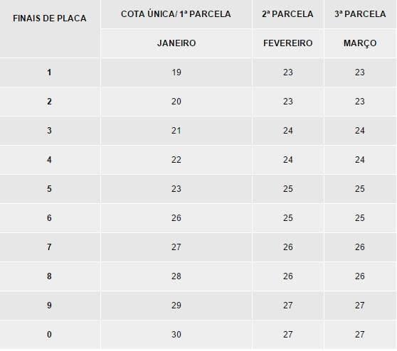 Tabela IPVA 2020 RR